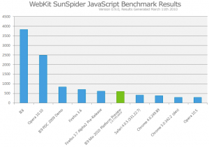 Internet Explorer 9 Preview javascript benchmark