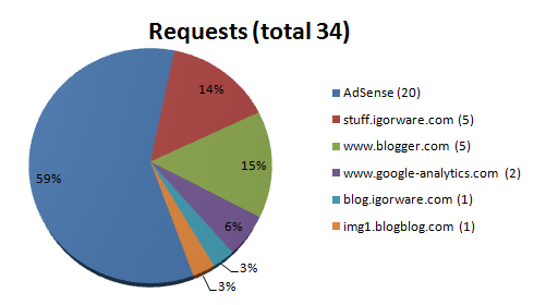 Number of requests from AdSense